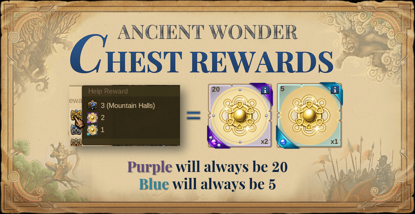 Elvenar Ancient Wonder Reward Charts