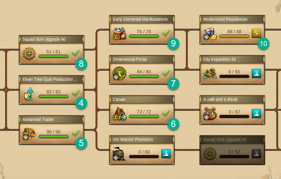 Elementals Research Tree